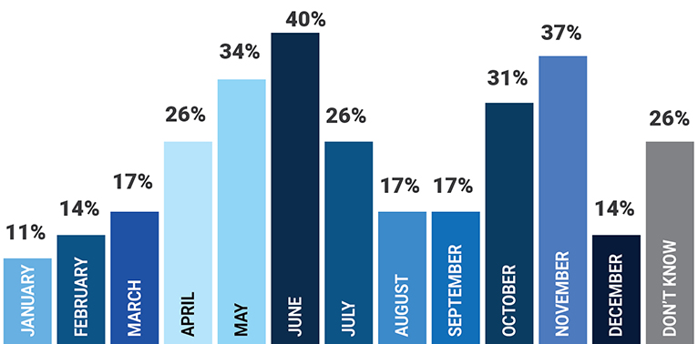 EGIA Snapshot Survey - What months get the best response rate for direct mail marketing?